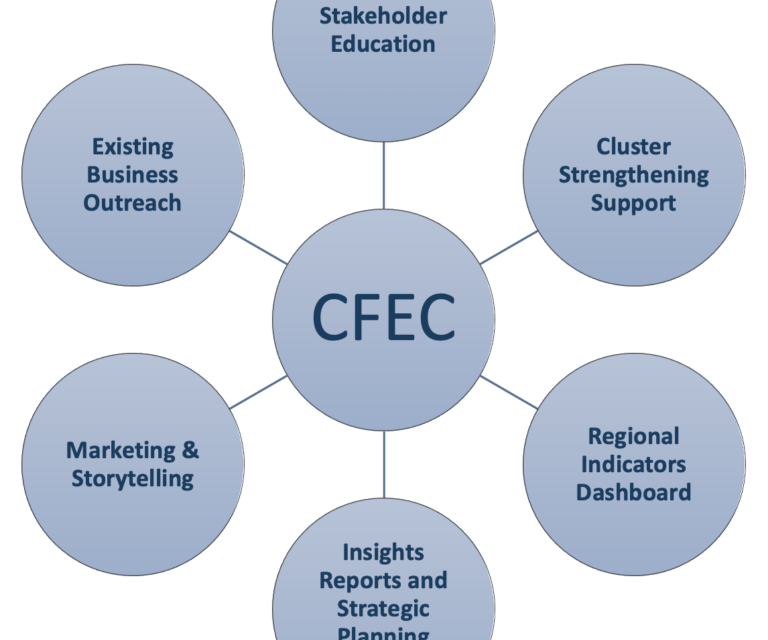 New Chamber Center Data To Address A Region In Trouble