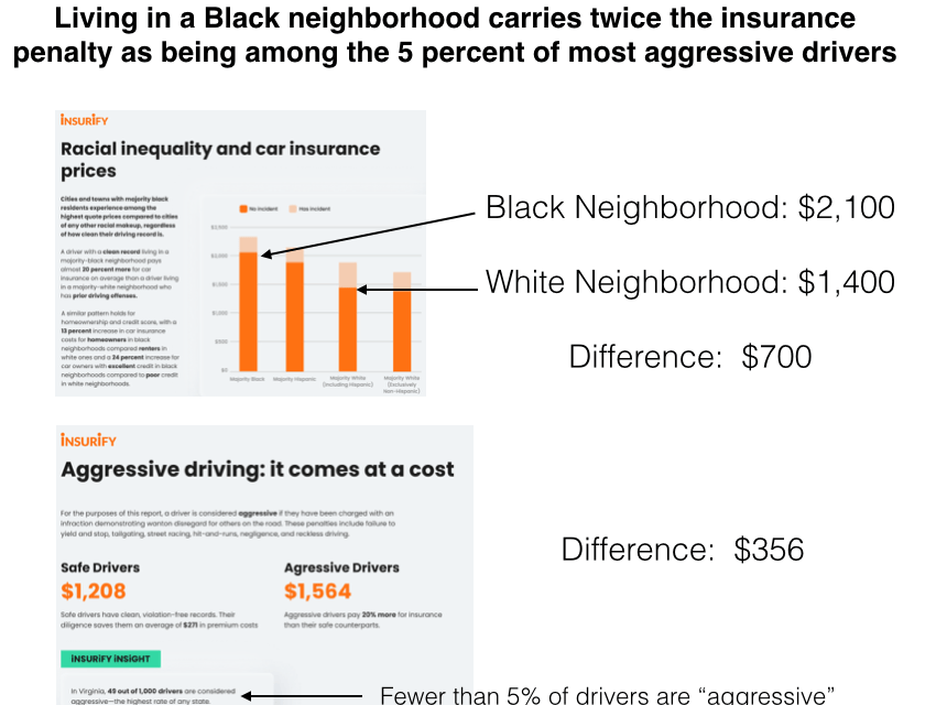 Systemic Racism and Car Insurance
