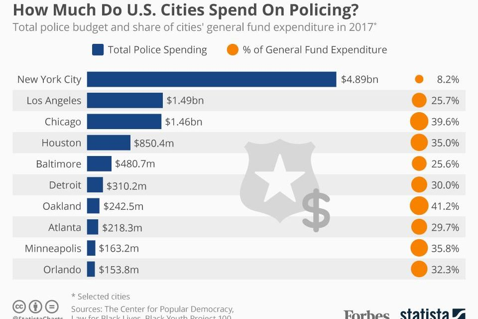 Police Got Bigger Share of Cities' Budgets: 40% in Memphis