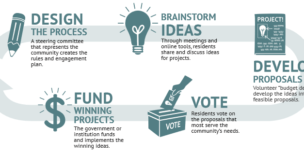 All A Pilot Program For Participatory Budgeting Needs Is A Council Member