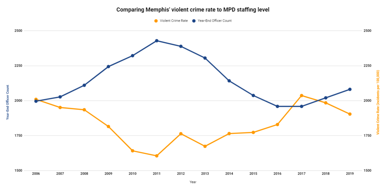 Back To The Future: The Goal of 2,500 Police Officers For Memphis
