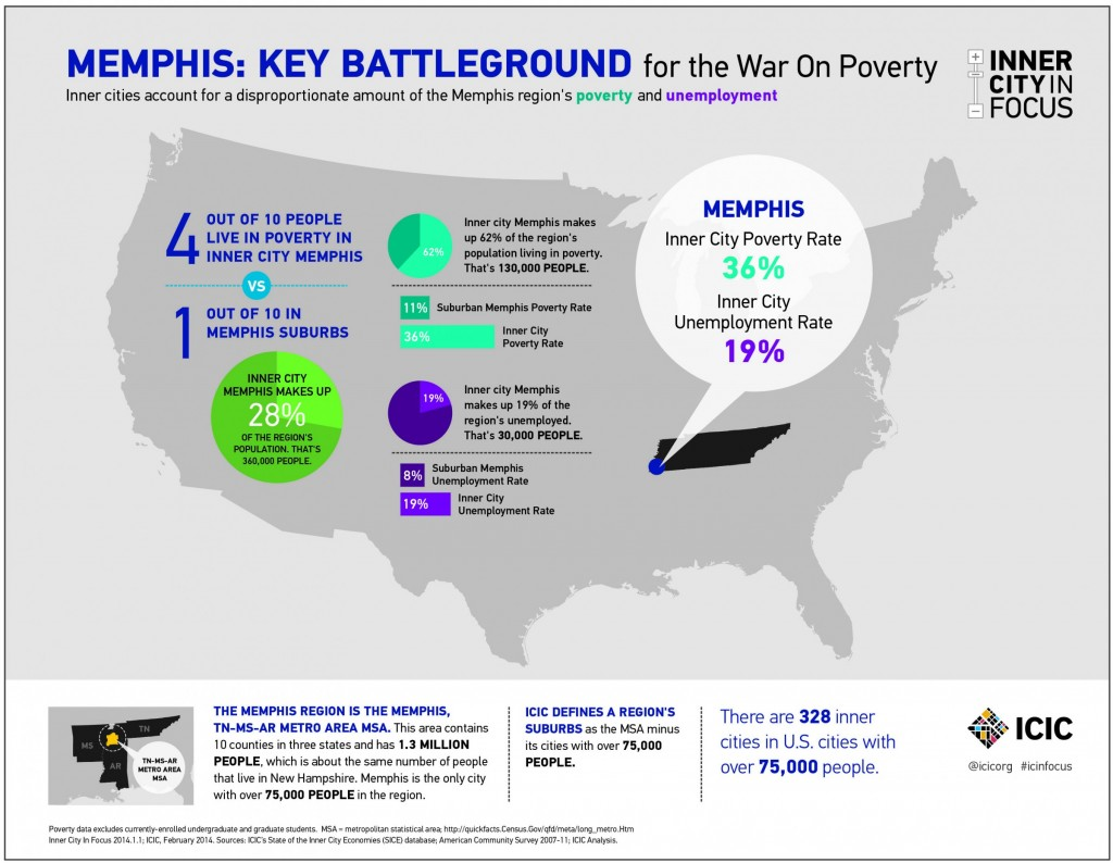 poverty memphis